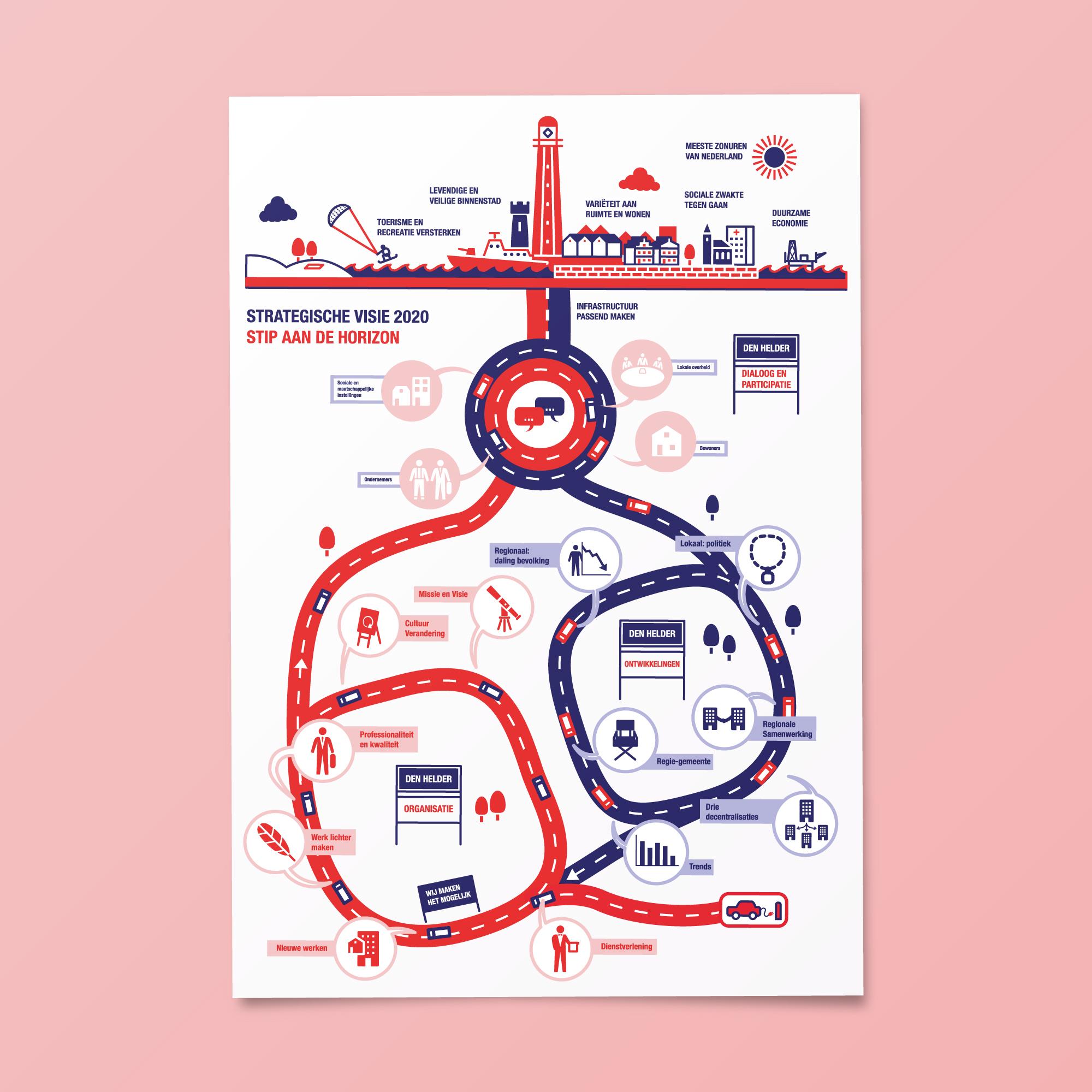 portfolio-dimgray-cc-gemeentedenhelder-strategische-visie-2020